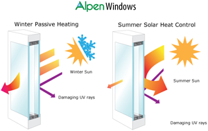 Alpen Triple Pane Windows